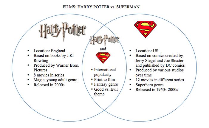 Venn Diagram For Movies Custom Wiring Diagram